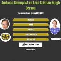 Andreas Blomqvist vs Lars Cristian Krogh Gerson h2h player stats