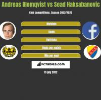 Andreas Blomqvist vs Sead Haksabanovic h2h player stats