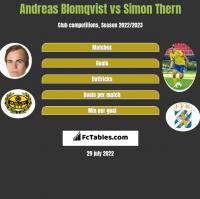 Andreas Blomqvist vs Simon Thern h2h player stats