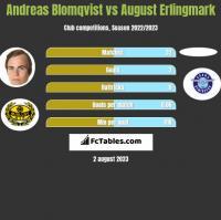 Andreas Blomqvist vs August Erlingmark h2h player stats