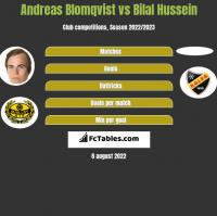 Andreas Blomqvist vs Bilal Hussein h2h player stats