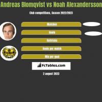 Andreas Blomqvist vs Noah Alexandersson h2h player stats