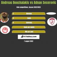 Andreas Bouchalakis vs Adnan Secerovic h2h player stats