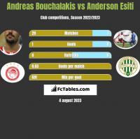 Andreas Bouchalakis vs Anderson Esiti h2h player stats