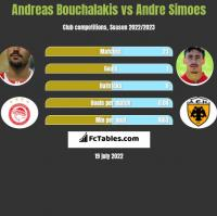 Andreas Bouchalakis vs Andre Simoes h2h player stats