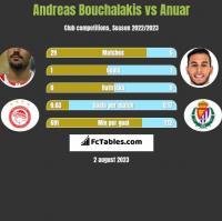 Andreas Bouchalakis vs Anuar h2h player stats