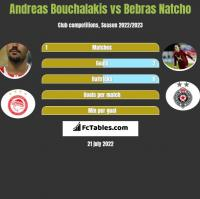 Andreas Bouchalakis vs Bebras Natcho h2h player stats