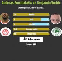 Andreas Bouchalakis vs Benjamin Verbic h2h player stats