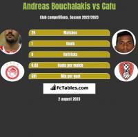 Andreas Bouchalakis vs Cafu h2h player stats