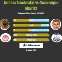 Andreas Bouchalakis vs Charalampos Mavrias h2h player stats