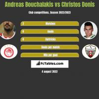 Andreas Bouchalakis vs Christos Donis h2h player stats