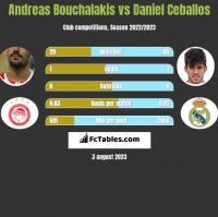 Andreas Bouchalakis vs Daniel Ceballos h2h player stats