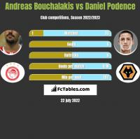 Andreas Bouchalakis vs Daniel Podence h2h player stats