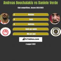 Andreas Bouchalakis vs Daniele Verde h2h player stats