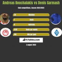 Andreas Bouchalakis vs Denis Garmash h2h player stats