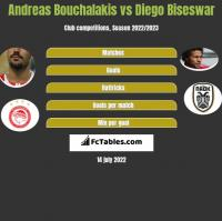 Andreas Bouchalakis vs Diego Biseswar h2h player stats