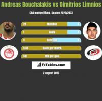 Andreas Bouchalakis vs Dimitrios Limnios h2h player stats