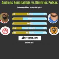 Andreas Bouchalakis vs Dimitrios Pelkas h2h player stats
