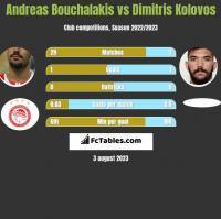 Andreas Bouchalakis vs Dimitris Kolovos h2h player stats