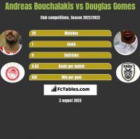 Andreas Bouchalakis vs Douglas Gomes h2h player stats