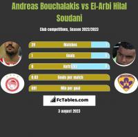 Andreas Bouchalakis vs El-Arbi Hilal Soudani h2h player stats