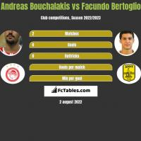 Andreas Bouchalakis vs Facundo Bertoglio h2h player stats