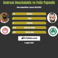 Andreas Bouchalakis vs Fotis Papoulis h2h player stats