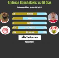 Andreas Bouchalakis vs Gil Dias h2h player stats