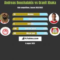 Andreas Bouchalakis vs Granit Xhaka h2h player stats