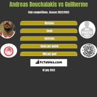 Andreas Bouchalakis vs Guilherme h2h player stats