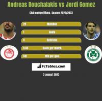 Andreas Bouchalakis vs Jordi Gomez h2h player stats