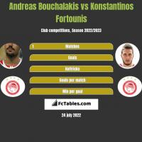 Andreas Bouchalakis vs Konstantinos Fortounis h2h player stats