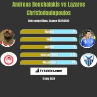 Andreas Bouchalakis vs Lazaros Christodulopulos h2h player stats