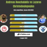 Andreas Bouchalakis vs Lazaros Christodoulopoulos h2h player stats