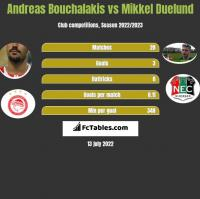 Andreas Bouchalakis vs Mikkel Duelund h2h player stats