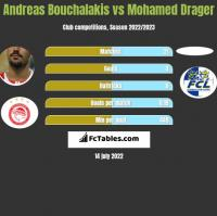 Andreas Bouchalakis vs Mohamed Drager h2h player stats