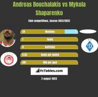 Andreas Bouchalakis vs Mykola Shaparenko h2h player stats