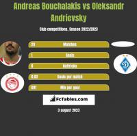 Andreas Bouchalakis vs Oleksandr Andrievsky h2h player stats