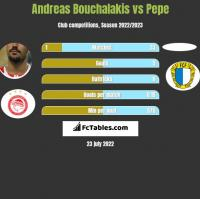 Andreas Bouchalakis vs Pepe h2h player stats