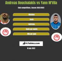 Andreas Bouchalakis vs Yann M'Vila h2h player stats