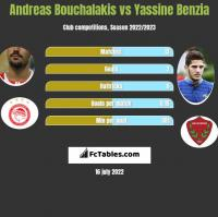 Andreas Bouchalakis vs Yassine Benzia h2h player stats
