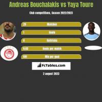 Andreas Bouchalakis vs Yaya Toure h2h player stats