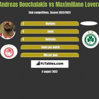 Andreas Bouchalakis vs Maximiliano Lovera h2h player stats