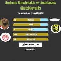 Andreas Bouchalakis vs Anastasios Chatzigiovanis h2h player stats