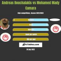 Andreas Bouchalakis vs Mohamed Mady Camara h2h player stats