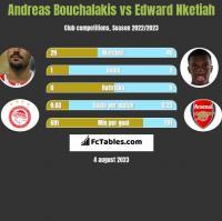 Andreas Bouchalakis vs Edward Nketiah h2h player stats