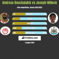 Andreas Bouchalakis vs Joseph Willock h2h player stats