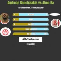 Andreas Bouchalakis vs Abou Ba h2h player stats