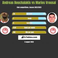 Andreas Bouchalakis vs Marios Vrousai h2h player stats
