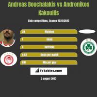 Andreas Bouchalakis vs Andronikos Kakoullis h2h player stats